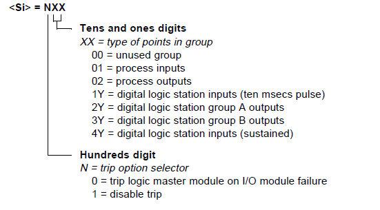 FC 60 - Group I/O Definition (LMM01)